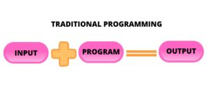 Traditional Programming